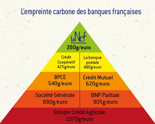 lempreinte-carbone-des-banques-françaises
